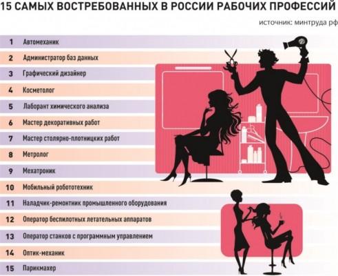 Какая профессия лучше для мужчин